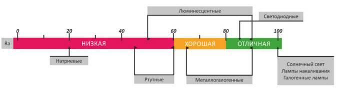 Что такое индекс цветопередачи и в чем его практическое применение?
