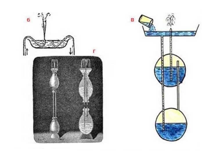 Фонтан своими руками в домашних условиях: пошаговая инструкция
