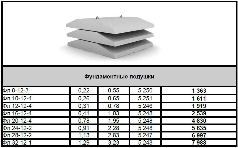 Блоки фл: размеры, маркировка, характеристики, подушка под фундамент сборный железобетонный , укладка под фбс, фото