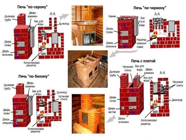 Схема как правильно сложить кирпичную печку