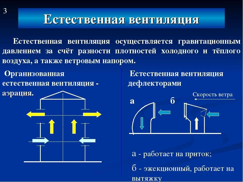 Какие бывают виды промышленной вентиляции