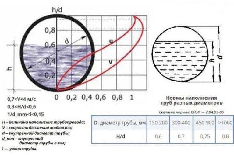 Проект канализации и гидравлический расчет сетей