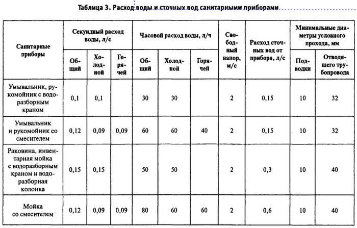 Расчет и проектирование канализационных сетей
