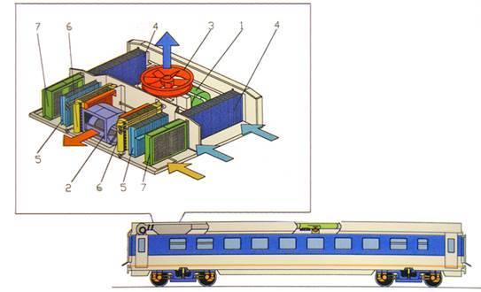 Системы вентиляции и отопления на электропоездах