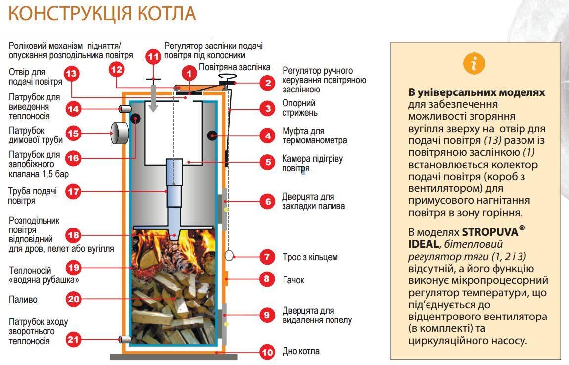 Дровяной котел стропува. котлы стропува: преимущества и особенности котлов стропува, технические характеристики