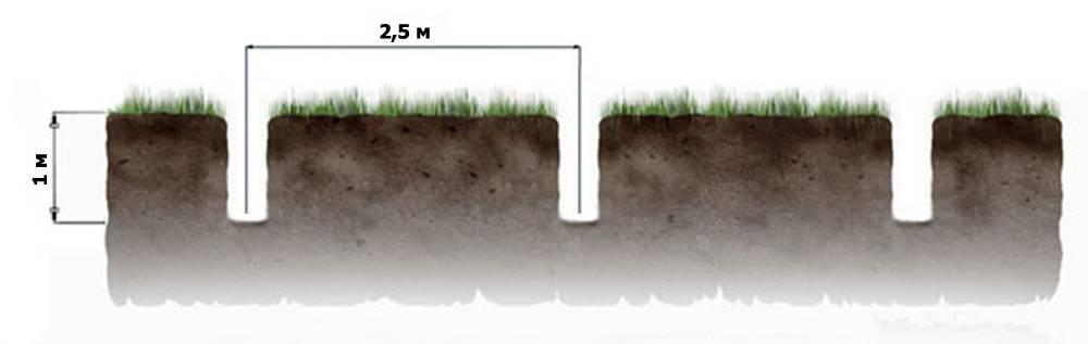 На какую глубину закапывать столбы для забора - строительство и ремонт