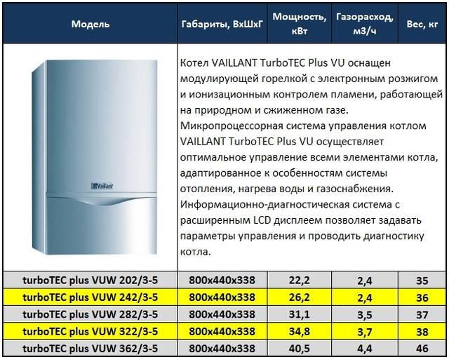 Характеристики газовых котлов для частного дома. на какие обращать внимание