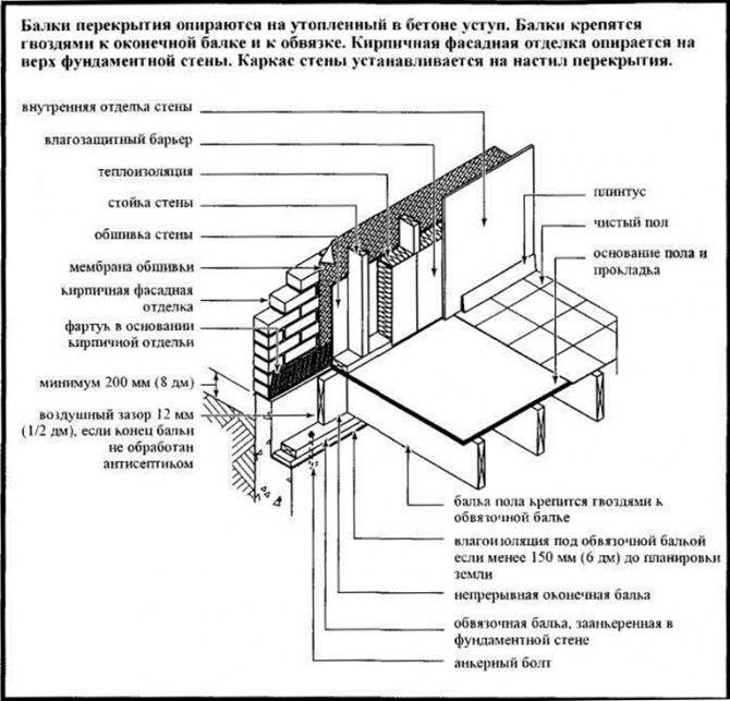 Инструкция по утеплению столбчатого фундамента своими руками