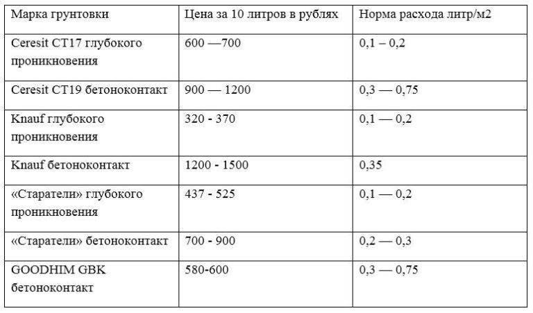 Расход шпаклевки на 1м2 по гипсокартону