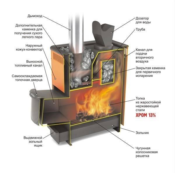Печь для бани из нержавейки: банная печка с баком и дымоходом