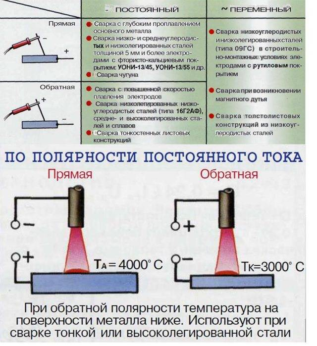 Как правильно варить электросваркой трубы – теория и практика от мастера