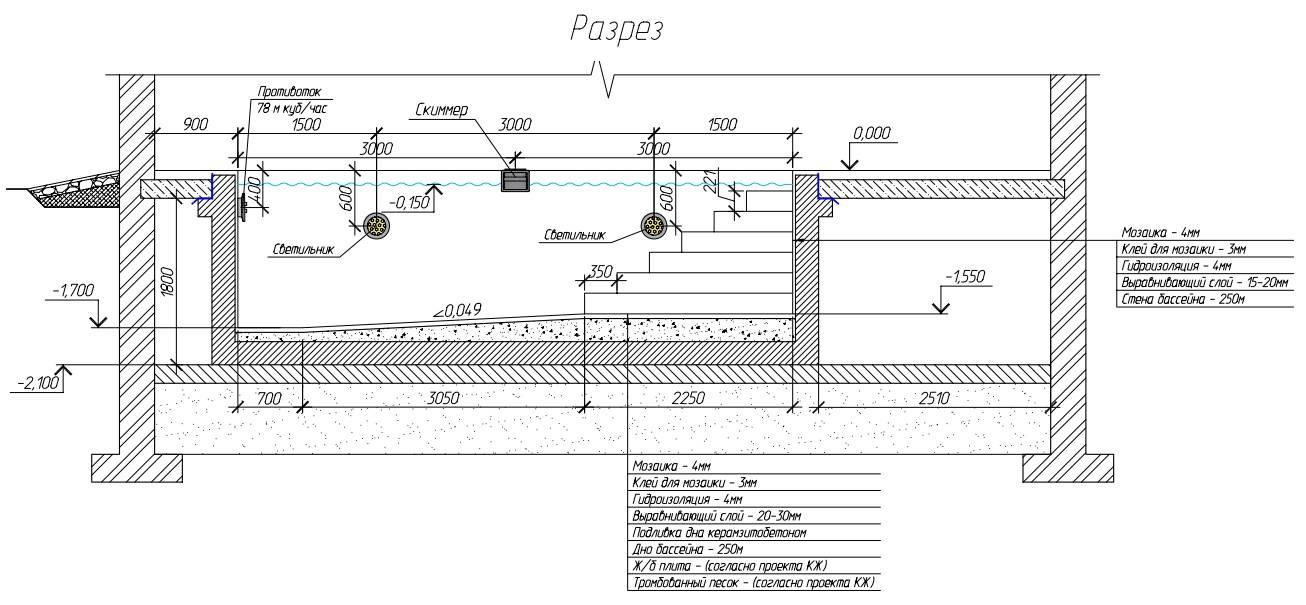 Бассейн на загородном участке. как построить на даче водоем своими собственными руками. инструкция и фото