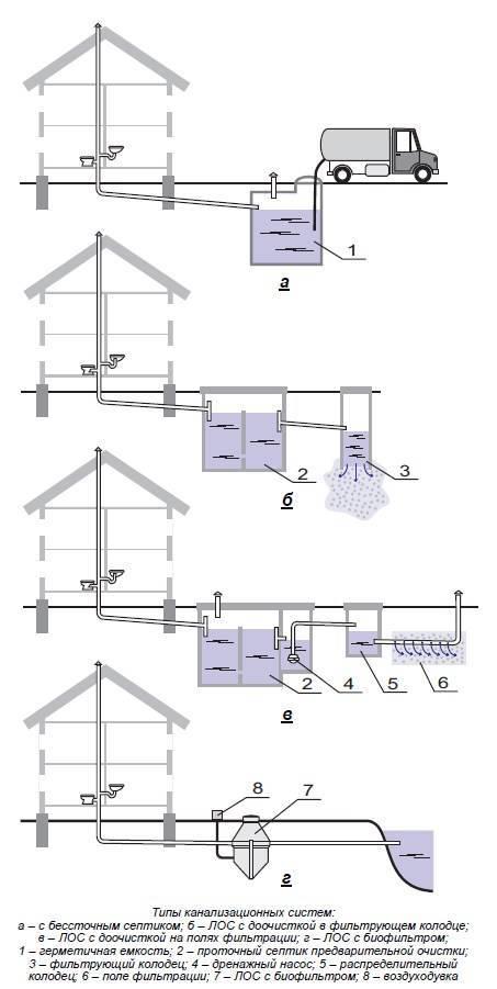 Канализация в частном доме своими руками - схемы и устройство - строительство и ремонт