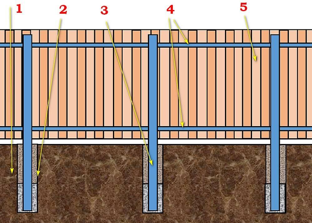 Забор из профнастила своими руками (66 фото): установка универсального ограждения из профлиста, монтаж забора из металлопрофиля