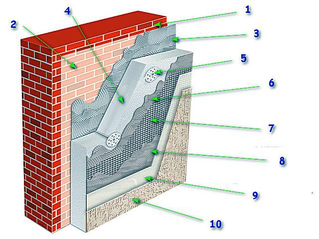 Штукатурка фасада по утеплителю технология — канализация