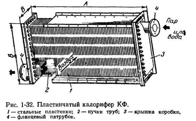 Калорифер электрический: виды и особенности обогревателей