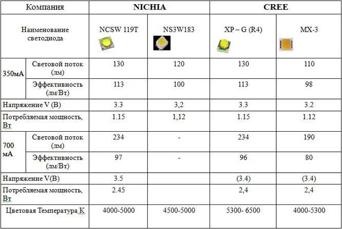 Светодиод — википедия. что такое светодиод