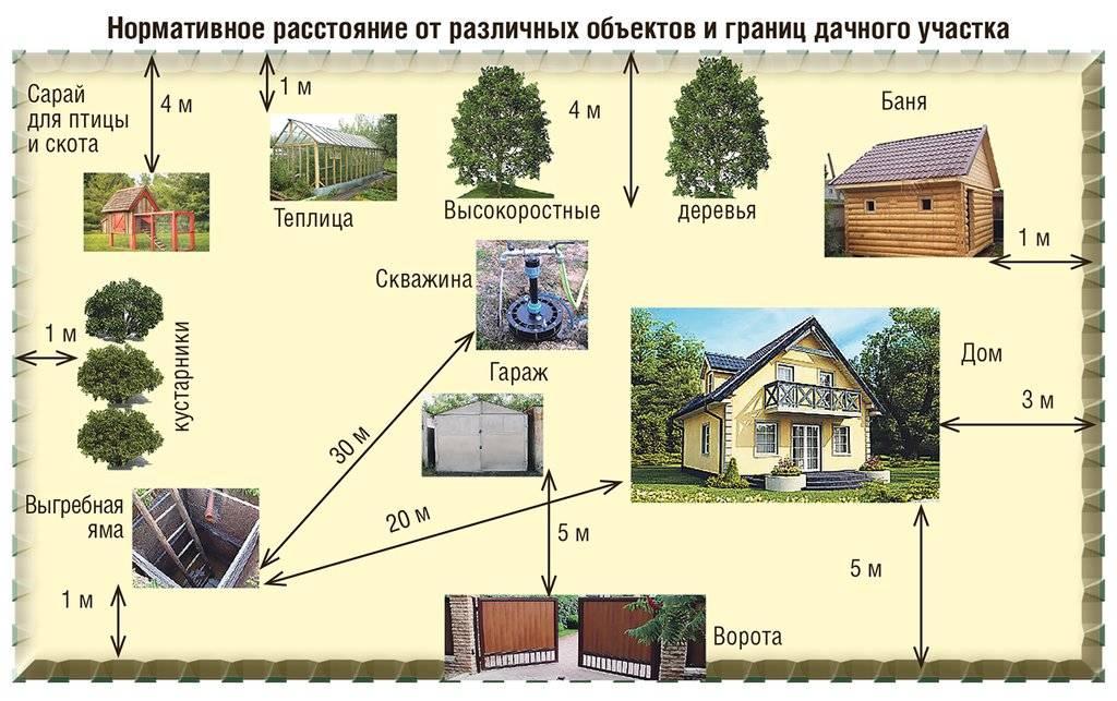 На каком расстоянии можно строить баню? нормы расстояний до дома, забора и других объектов