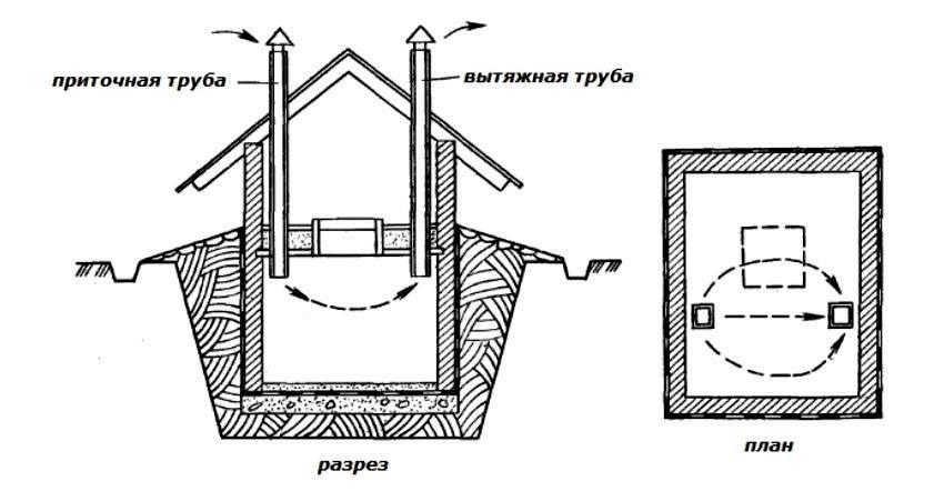 Как сделать правильную естественную вентиляцию в подвале своими руками, схема