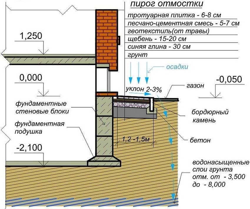 Железнение отмостки: как правильно зажелезнить бетонную поверхность своими руками цементом, как сделать мокрым способом, обеспечить защиту специальными пропитками?
