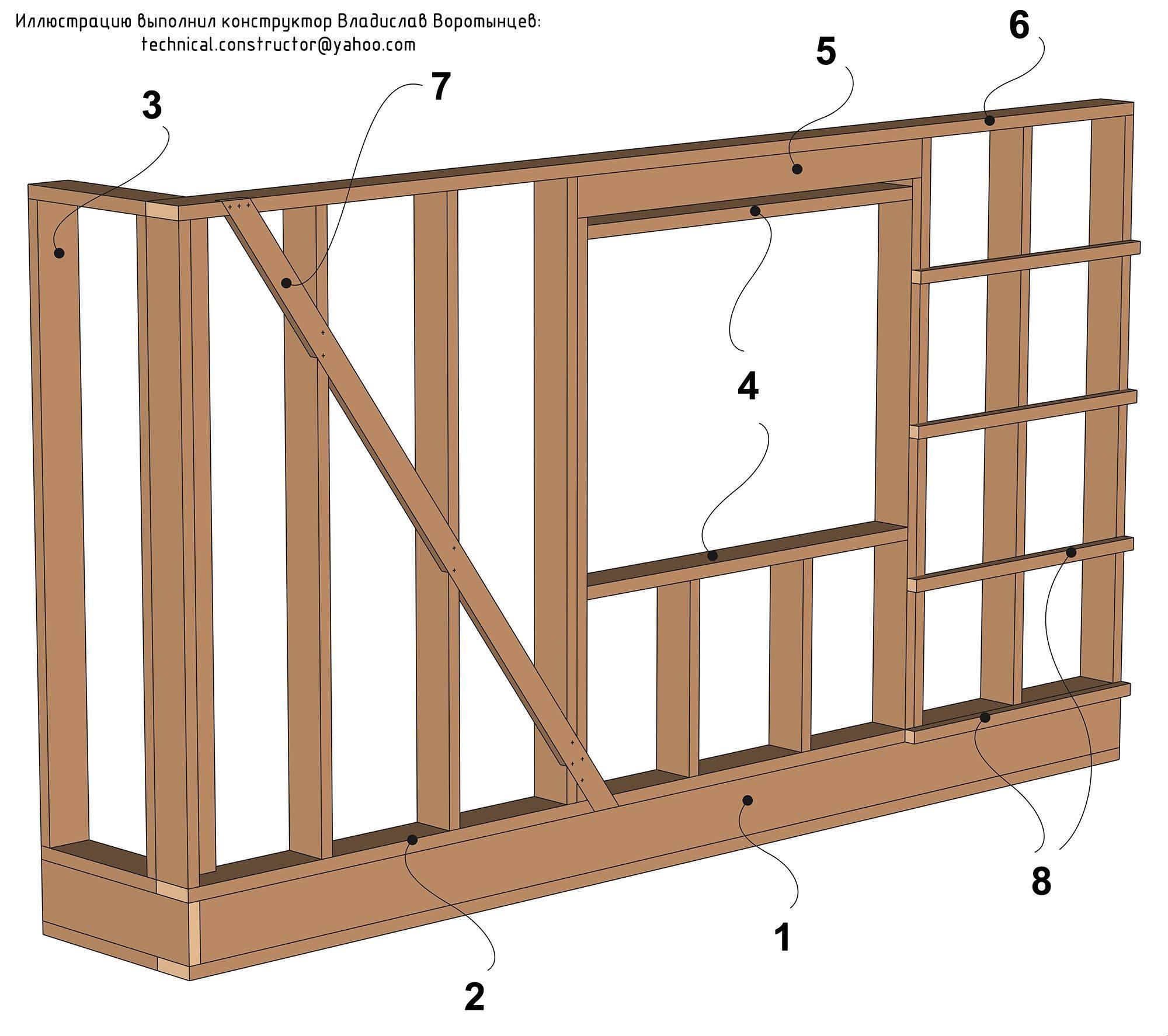 Технология строительства каркасного дома ⋆ domastroika.com