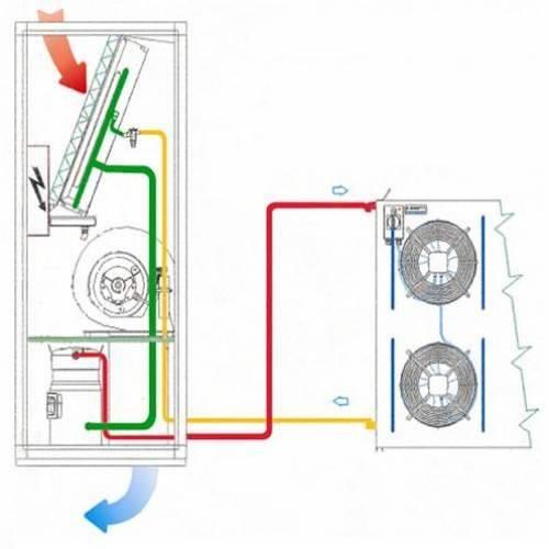 Прецизионные кондиционеры - преимущества и зоны применения