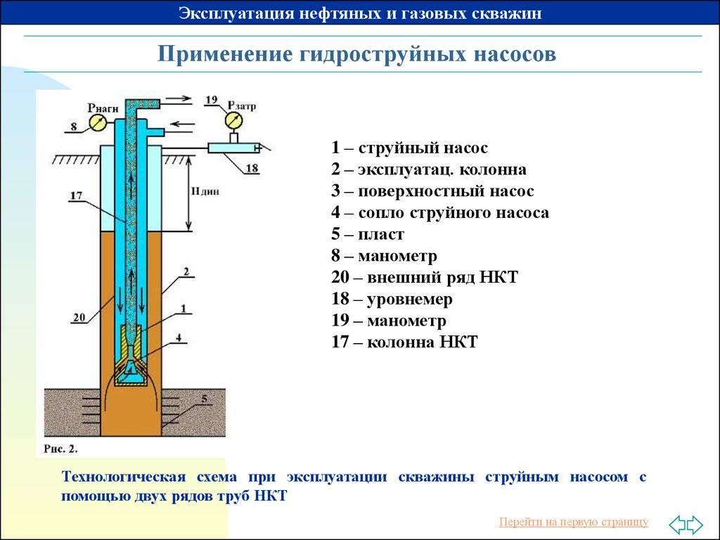 Как правильно выбрать погружной насос для скважины – технические характеристики и размеры агрегата