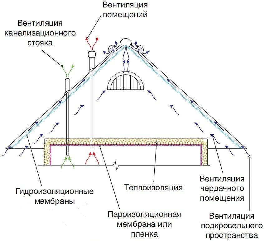 Утепление чердака в доме с холодной крышей: как утеплить пол в частном доме, технология обивки минватой и толщина утеплителя
