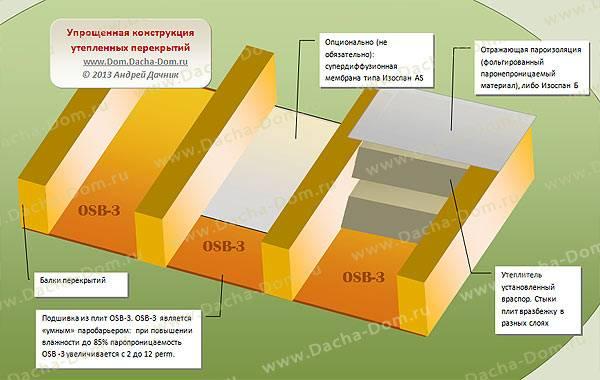 Утепление пола по грунту – расчет толщины термоизоляции