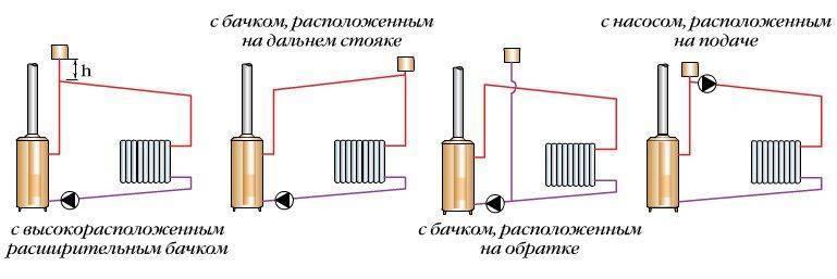 Система радиаторного отопления
