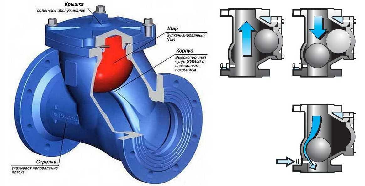 Скважины на воду: зачем ставить обратный клапан