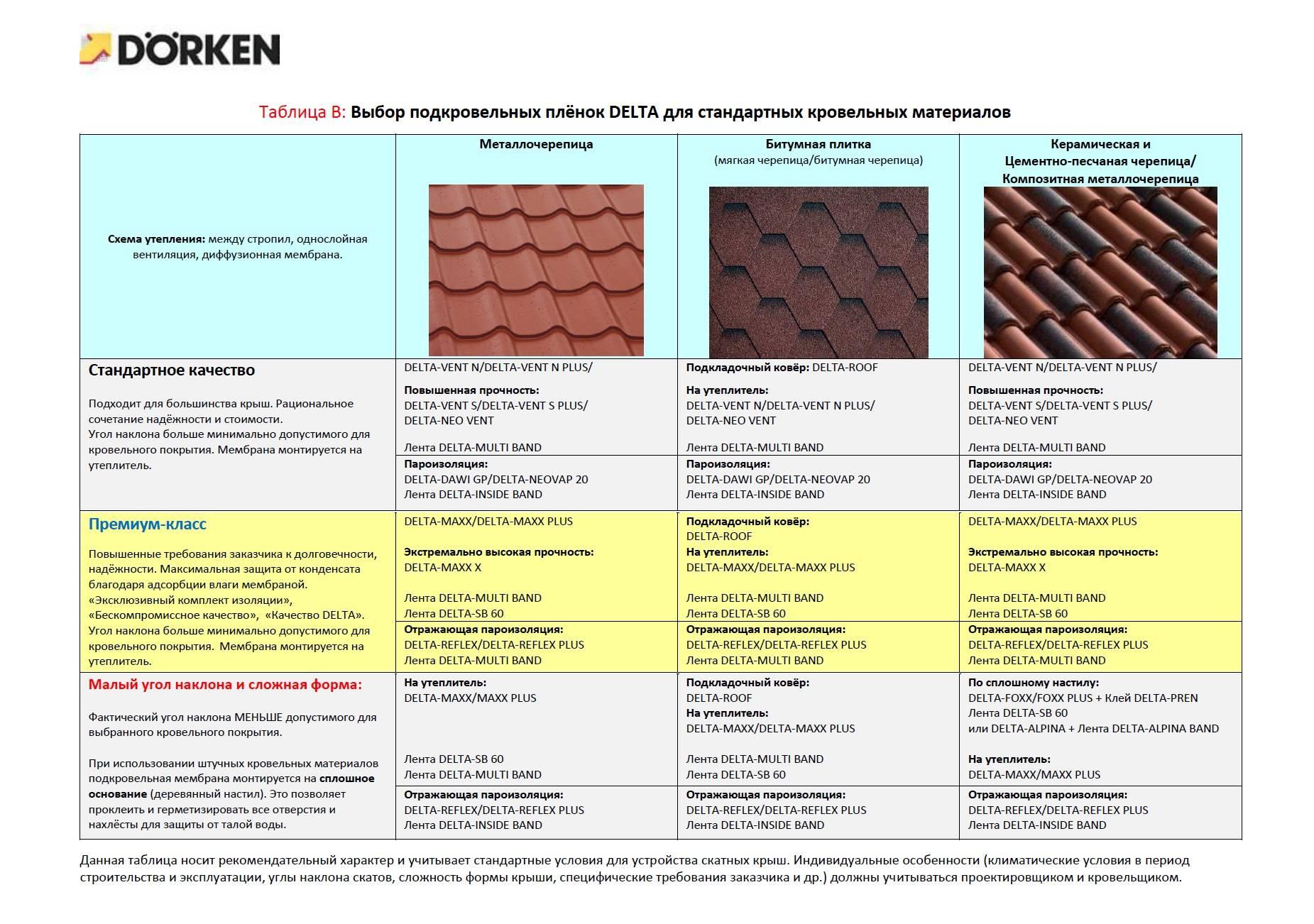 Чем покрыть плоскую крышу: кровельные материалы и способы их укладки