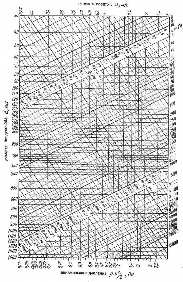 Расчет площади воздуховодов и фасонных изделий. вентиляционные каналы и фитинги