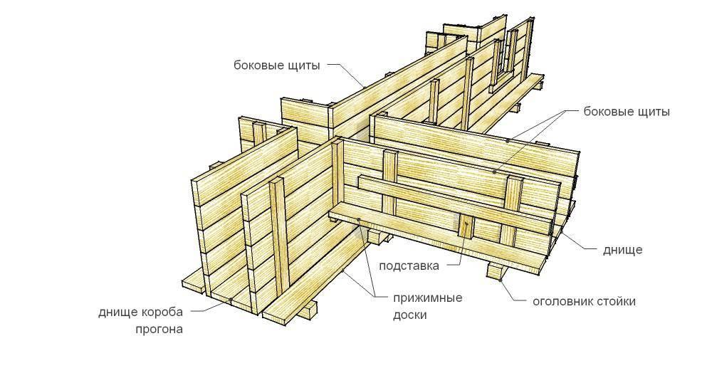 Калькулятор бетона на фундамент ленточный: как произвести расчет, рассчитать кубатуру (объем) и сколько существует классов прочности