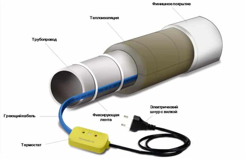 Как утеплить водопроводную трубу под полом