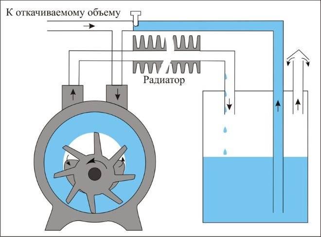 Как сделать вакуумный насос из компрессора?