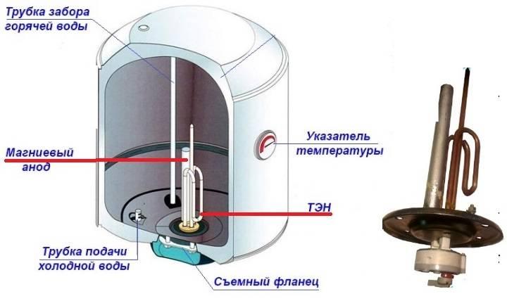 Для чего нужен магниевый анод для водонагревателя?