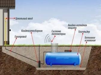 От чего зависит расход газа в газгольдере: физика процесса, опыт эксплуатации
