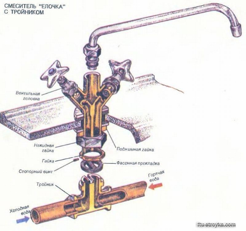 Тройник полипропиленовый: описание и выбор размера