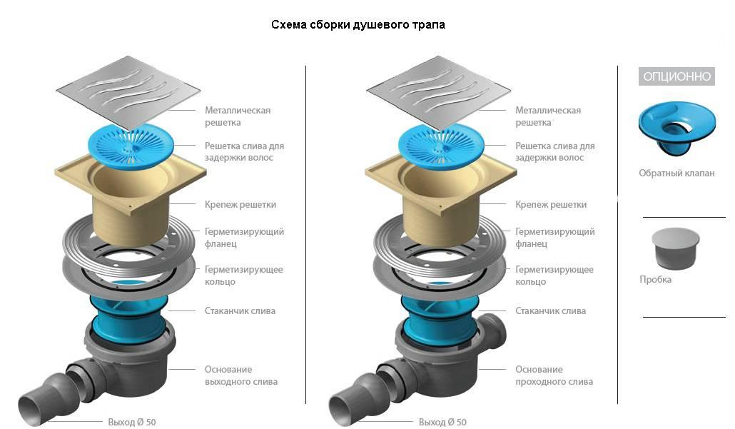 Виды канализации, типы: самотечная, гидравлический расчет, что такое септик, устройство, обслуживание, система канализации бани