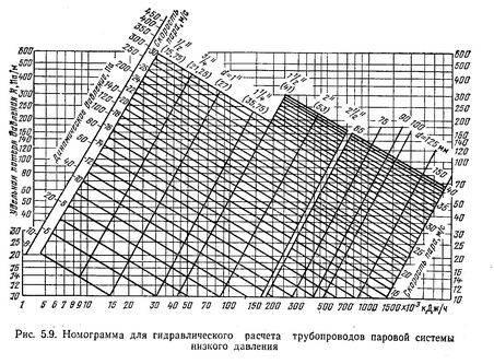 Характеристики и диаметры газовых труб низкого давления