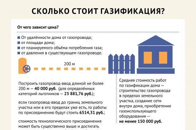 Подключение газа к частному дому по новым правилам 2021 года
