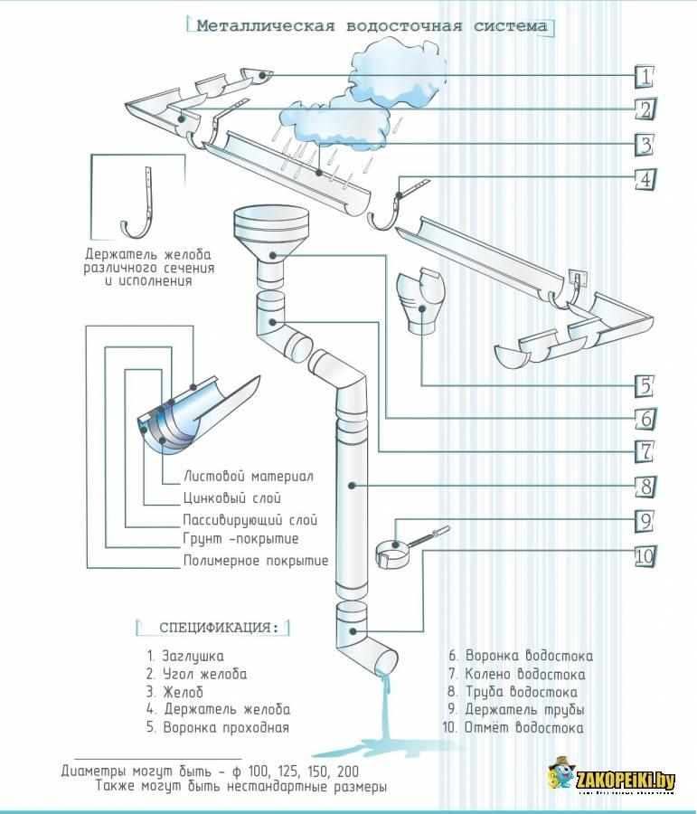 Монтаж водосточной системы: установка водостоков на крыше своими руками, устройство внутренней конструкции, расчет количества труб