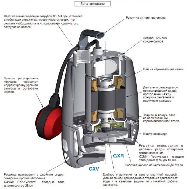 Поверхностный насос для грязной воды: цена, область применения и критерии выбора модели