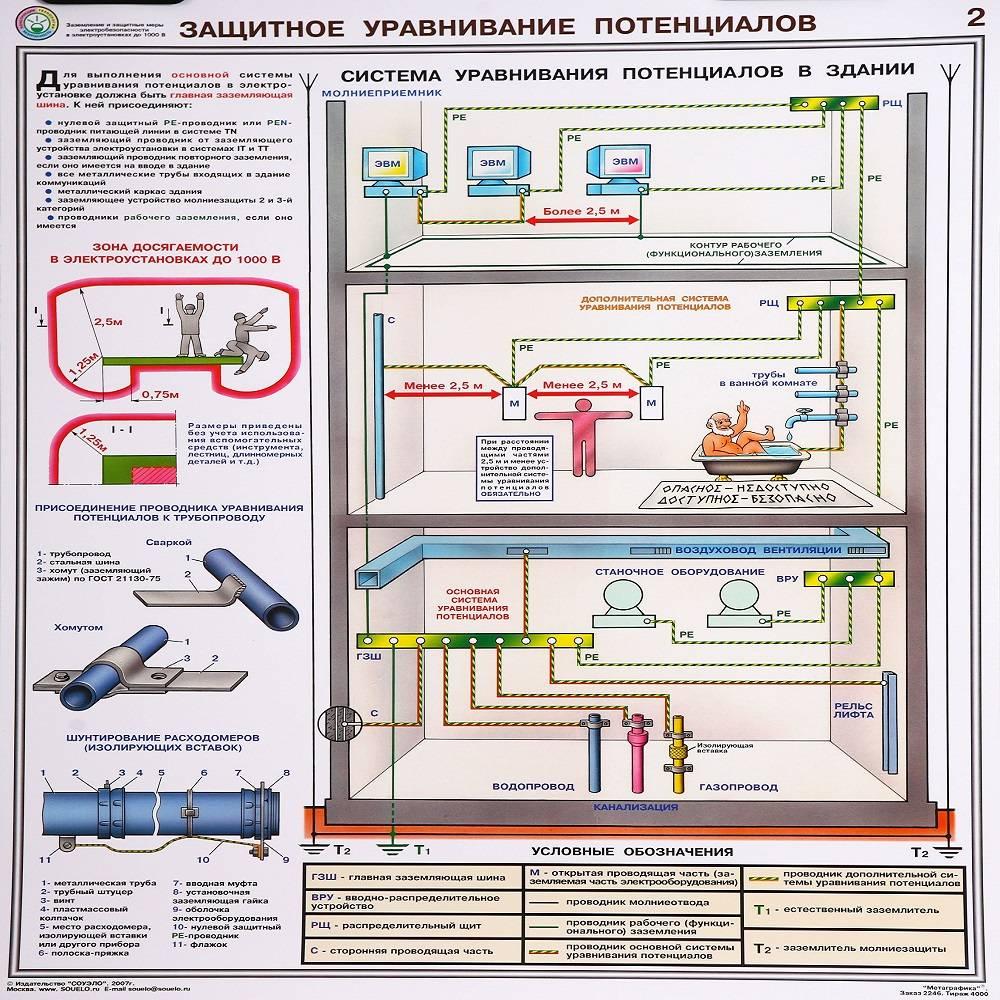 Пуэ-7 п.1.7.139-1.7.146 соединения и присоединения заземляющих, защитных проводников и проводников системы уравнивания и выравнивания потенциалов