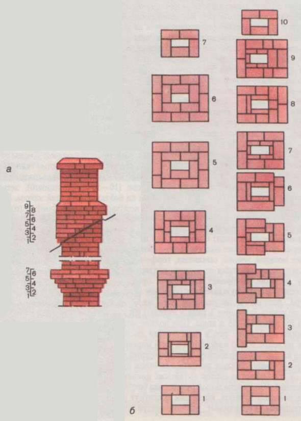 Кладка печной трубы из кирпича – пошаговая инструкция с видео и фото материалами