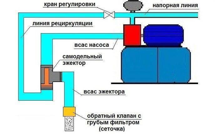 Эжектор для насосной станции что это такое