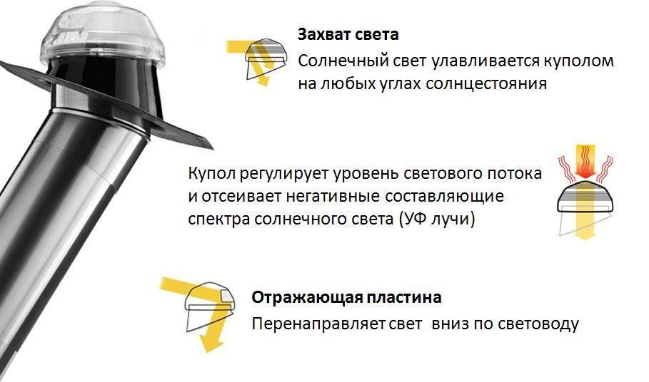 Подсветка своими руками: советы по проектированию и реализации подсветки