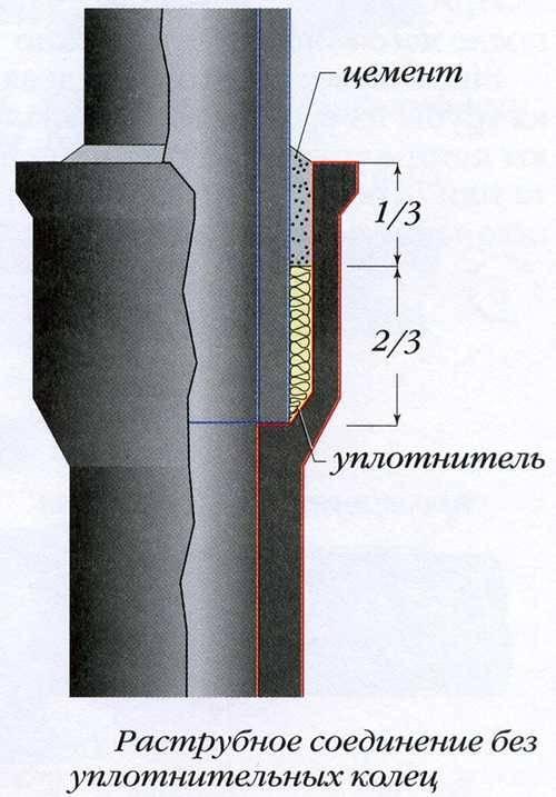 Как заделать трещину на чугунной канализационной трубе: что делать и чем замазать