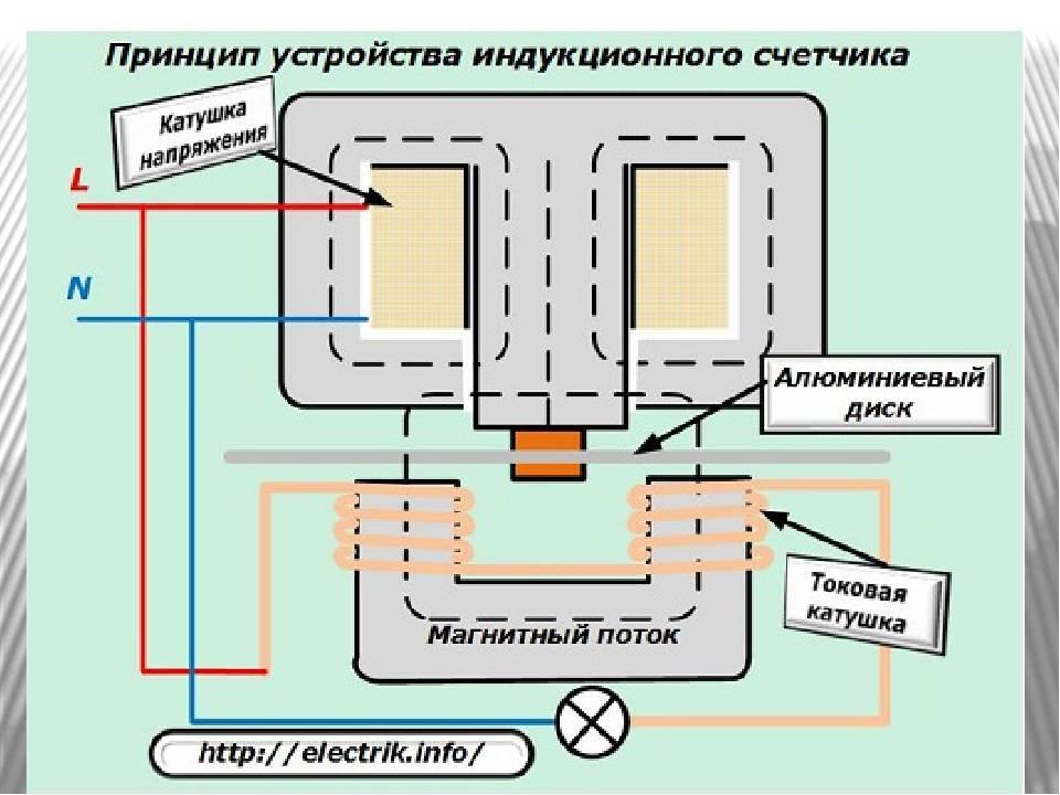 Электрический счетчик энергии. общие сведения